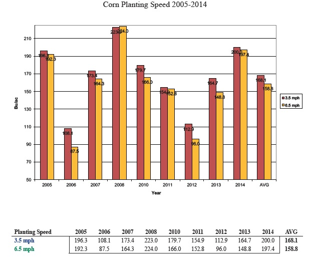 Corn stand depends highly on planting speed
